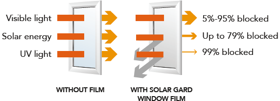 SolarGard Ecolux Low-e Window Film